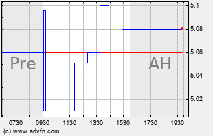 STEM Intraday Chart