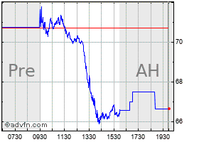 Intraday Steel Dynamics chart
