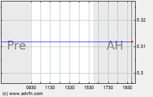 THQI Intraday Chart