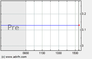 TSCM Intraday Chart