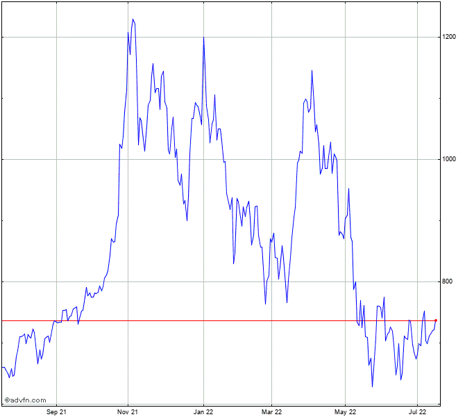 Tesla, Inc. Stock Chart - TSLA