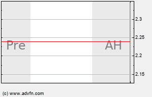VCGH Intraday Chart