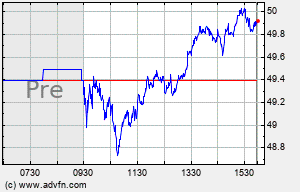 WDC Intraday Chart
