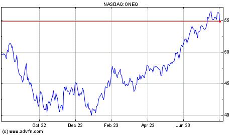 GO IN-DEPTH ON NASDAQ 100