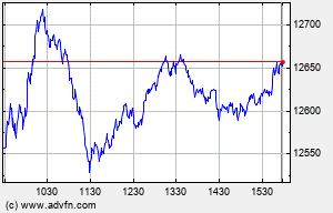 COMPX Intraday Chart