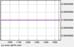 AGGX Intraday Chart