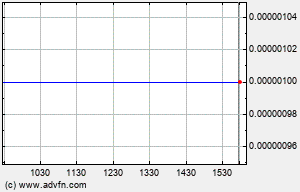 AVEW Intraday Chart