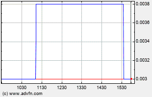 CRWG Intraday Chart
