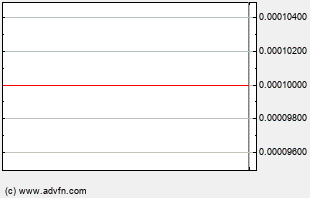 CTDT Intraday Chart