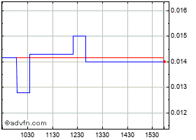 Intraday Exobox Technologies Corp. (PN) chart