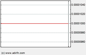 FRTD Intraday Chart