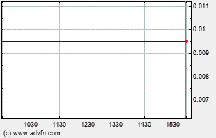 GYST Intraday Chart