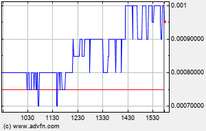HEMP Intraday Stock Chart