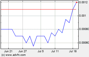 HEMP 1 Month Chart