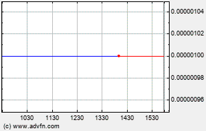 HESG Intraday Chart