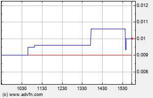 HHSE Intraday Chart