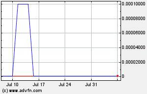 LATF 1 Month Chart