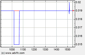 MDRM Intraday Chart