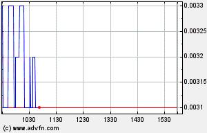 MJNA Intraday Stock Chart