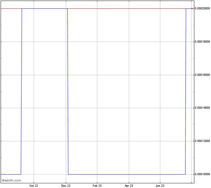 My Recent Stock Quotes: Nanologix, Inc. (PN) Stock Chart
