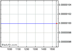 Intraday Nyxio Technologies Corp. chart
