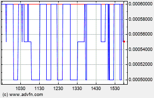PHIL Intraday Chart