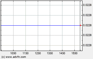 QSEP Intraday Chart