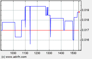 SFIO Intraday Chart