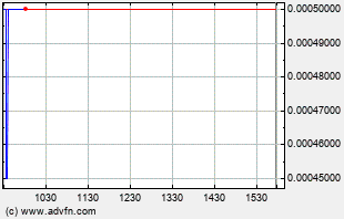 VRUS Intraday Chart
