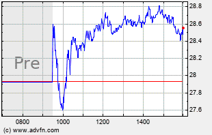 ADNT Intraday Chart