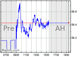 Intraday Aflac chart