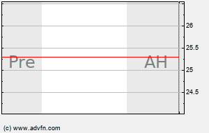 AIB Intraday Chart