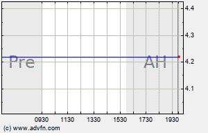 AKF Intraday Chart