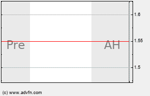 AKS Intraday Chart