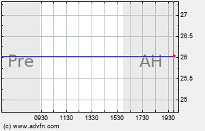 ALM Intraday Chart