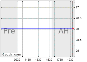 Intraday Allmerica Securities chart