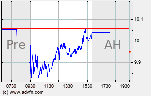 AM Intraday Chart