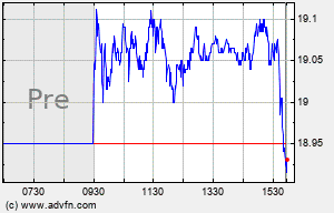 AMX Intraday Chart