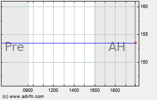 ANDV Intraday Chart
