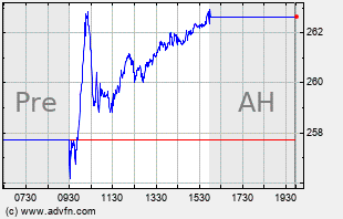 APD Intraday Chart