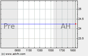 AZM Intraday Chart