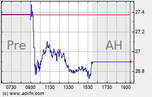 BHLB Intraday Chart