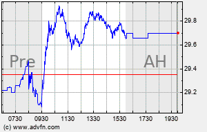 BP Intraday Chart