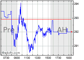 Intraday Berkshire Hath B chart