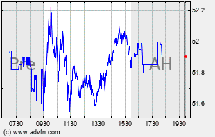 C Intraday Chart