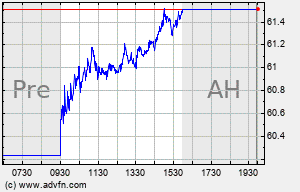 CAH Intraday Chart