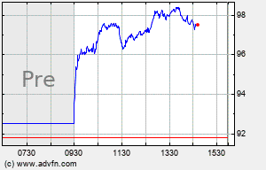 CCK Intraday Chart