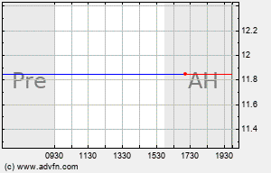 CHK Intraday Chart