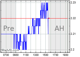 Intraday Cemig chart