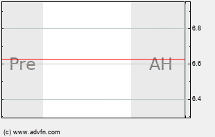 DANG Intraday Chart